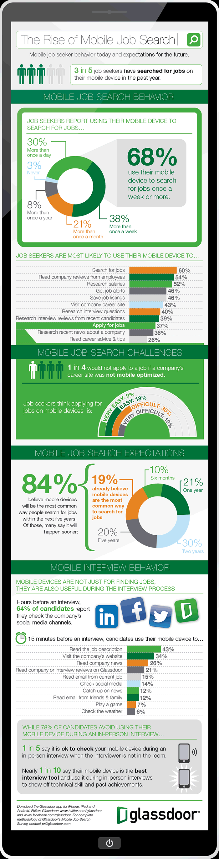 reasons to consider a mobile recruitment website application we noted some of the key statistics for recruiters as 3 in 5 job seekers